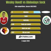 Wesley Hoedt vs Abdoulaye Seck h2h player stats