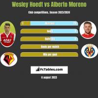 Wesley Hoedt vs Alberto Moreno h2h player stats