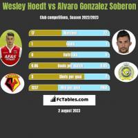 Wesley Hoedt vs Alvaro Gonzalez Soberon h2h player stats