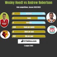 Wesley Hoedt vs Andrew Robertson h2h player stats