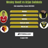 Wesley Hoedt vs Arjan Swinkels h2h player stats