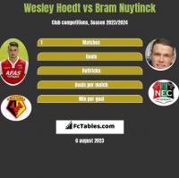 Wesley Hoedt vs Bram Nuytinck h2h player stats