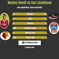 Wesley Hoedt vs Carl Jenkinson h2h player stats