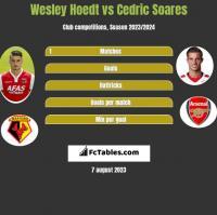 Wesley Hoedt vs Cedric Soares h2h player stats