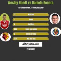 Wesley Hoedt vs Daniele Bonera h2h player stats