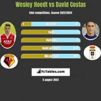 Wesley Hoedt vs David Costas h2h player stats