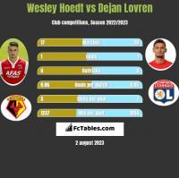 Wesley Hoedt vs Dejan Lovren h2h player stats