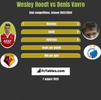 Wesley Hoedt vs Denis Vavro h2h player stats