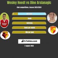 Wesley Hoedt vs Dino Arslanagic h2h player stats