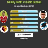 Wesley Hoedt vs Fabio Depaoli h2h player stats