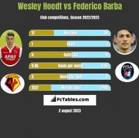 Wesley Hoedt vs Federico Barba h2h player stats