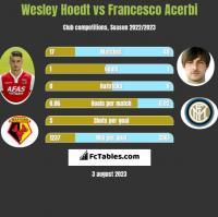 Wesley Hoedt vs Francesco Acerbi h2h player stats
