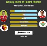 Wesley Hoedt vs Hector Bellerin h2h player stats