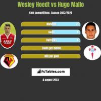 Wesley Hoedt vs Hugo Mallo h2h player stats