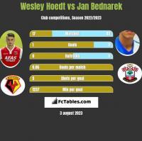 Wesley Hoedt vs Jan Bednarek h2h player stats