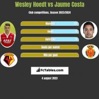 Wesley Hoedt vs Jaume Costa h2h player stats