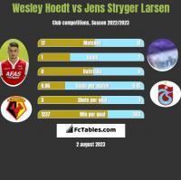 Wesley Hoedt vs Jens Stryger Larsen h2h player stats