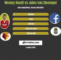 Wesley Hoedt vs Jules van Cleemput h2h player stats