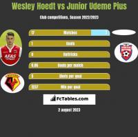 Wesley Hoedt vs Junior Udeme Pius h2h player stats