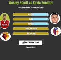 Wesley Hoedt vs Kevin Bonifazi h2h player stats