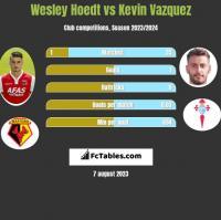 Wesley Hoedt vs Kevin Vazquez h2h player stats