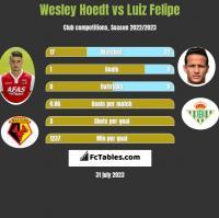 Wesley Hoedt vs Luiz Felipe h2h player stats