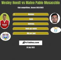 Wesley Hoedt vs Mateo Pablo Musacchio h2h player stats