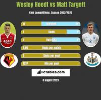 Wesley Hoedt vs Matt Targett h2h player stats