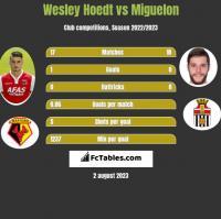Wesley Hoedt vs Miguelon h2h player stats