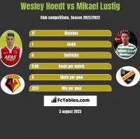 Wesley Hoedt vs Mikael Lustig h2h player stats