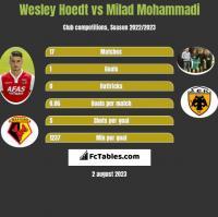 Wesley Hoedt vs Milad Mohammadi h2h player stats