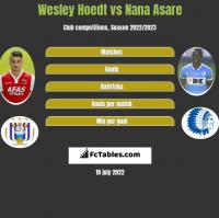 Wesley Hoedt vs Nana Asare h2h player stats