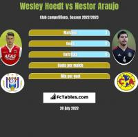 Wesley Hoedt vs Nestor Araujo h2h player stats
