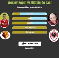 Wesley Hoedt vs Ritchie De Laet h2h player stats