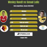 Wesley Hoedt vs Senad Lulić h2h player stats
