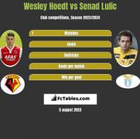 Wesley Hoedt vs Senad Lulic h2h player stats