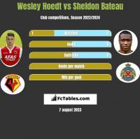 Wesley Hoedt vs Sheldon Bateau h2h player stats