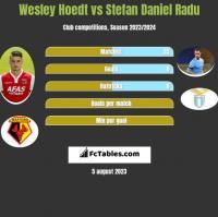 Wesley Hoedt vs Stefan Daniel Radu h2h player stats