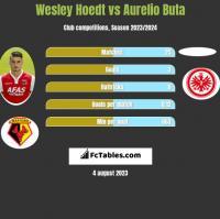 Wesley Hoedt vs Aurelio Buta h2h player stats