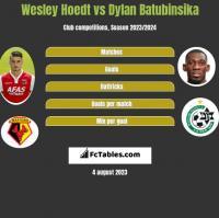 Wesley Hoedt vs Dylan Batubinsika h2h player stats