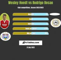 Wesley Hoedt vs Rodrigo Becao h2h player stats
