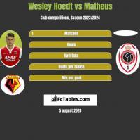 Wesley Hoedt vs Matheus h2h player stats