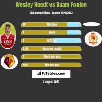 Wesley Hoedt vs Daam Foulon h2h player stats