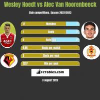 Wesley Hoedt vs Alec Van Hoorenbeeck h2h player stats