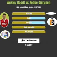 Wesley Hoedt vs Robbe Qiurynen h2h player stats
