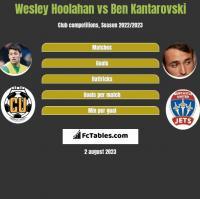 Wesley Hoolahan vs Ben Kantarovski h2h player stats