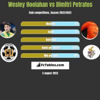 Wesley Hoolahan vs Dimitri Petratos h2h player stats
