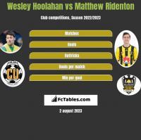 Wesley Hoolahan vs Matthew Ridenton h2h player stats
