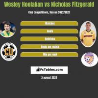 Wesley Hoolahan vs Nicholas Fitzgerald h2h player stats