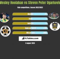 Wesley Hoolahan vs Steven Peter Ugarkovic h2h player stats